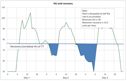 Figure 2: Relationship between HLI and heat dissipation