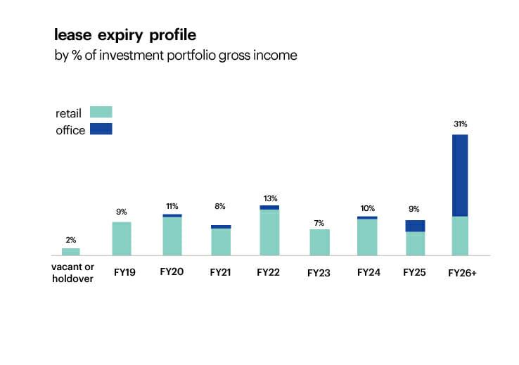 lease expiry profile