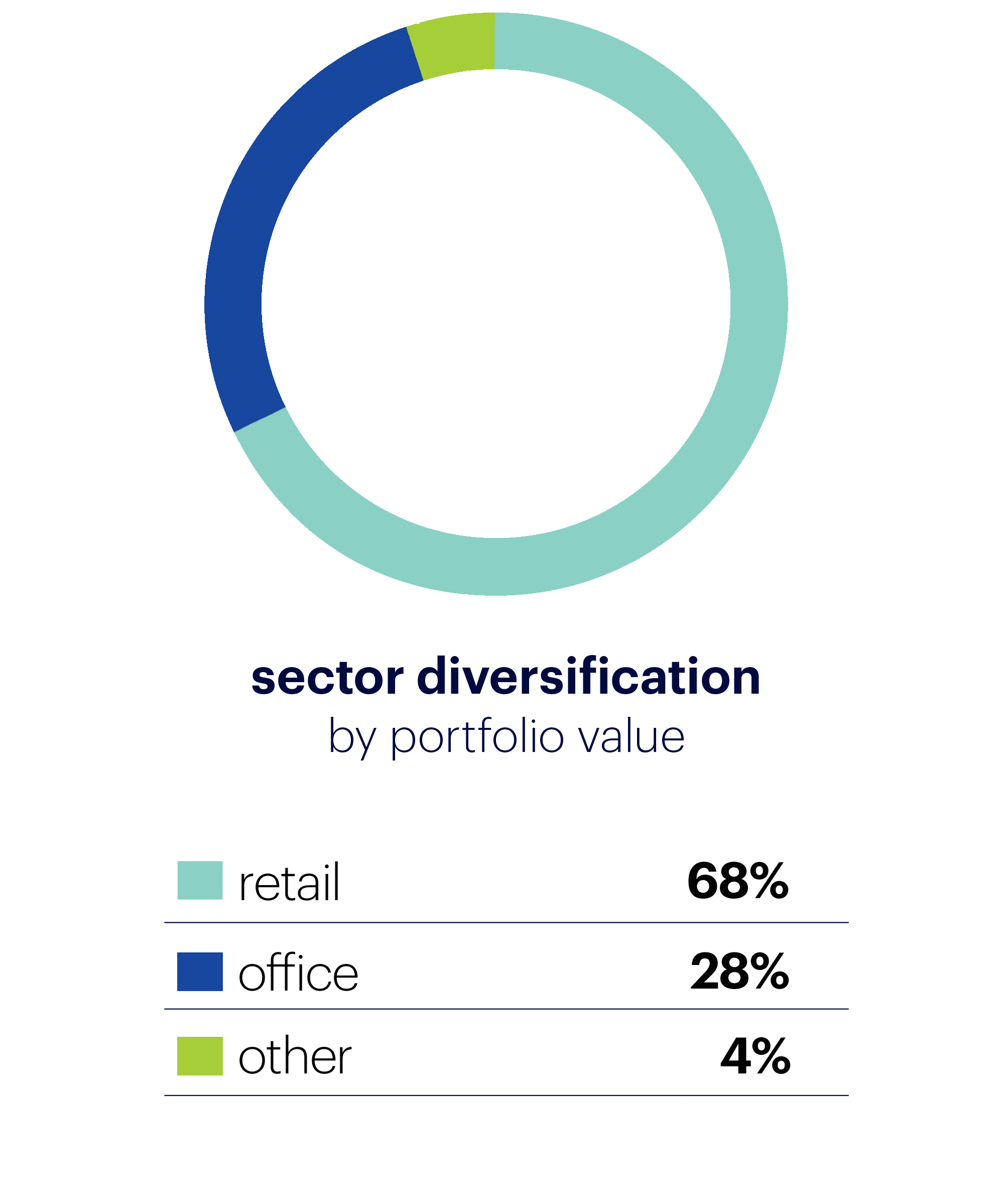 sector diversification