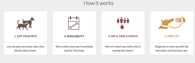 Lend a Pet How it Works