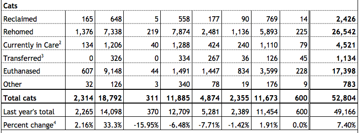 RSPCA Cat numbers for 2014/2015 Fin Year
