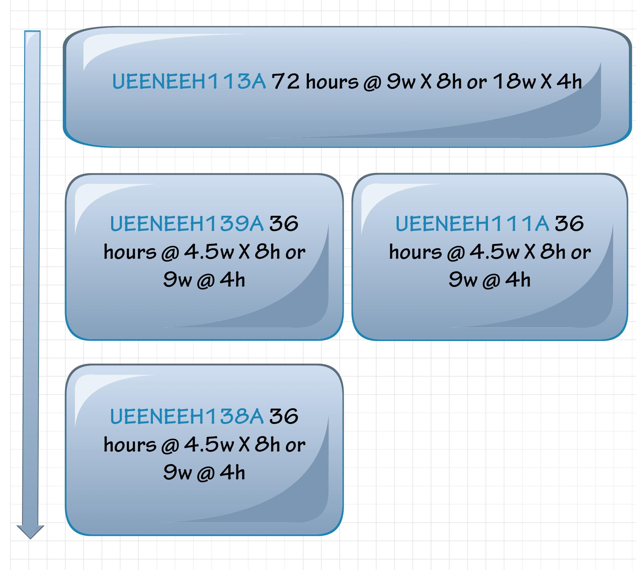 UEENEEH113 flow