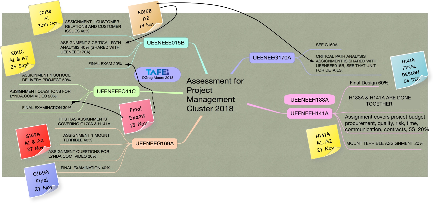 mapping assignments project management
