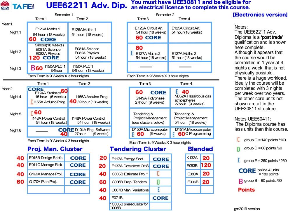 UEE62211 electronic version