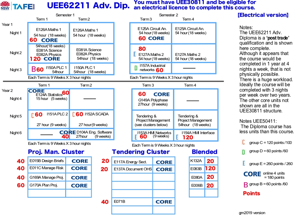 UEE62211 Electrical mapping