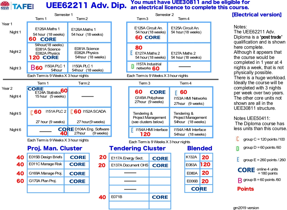 UEE62211 new mapping 2018 HMI v2