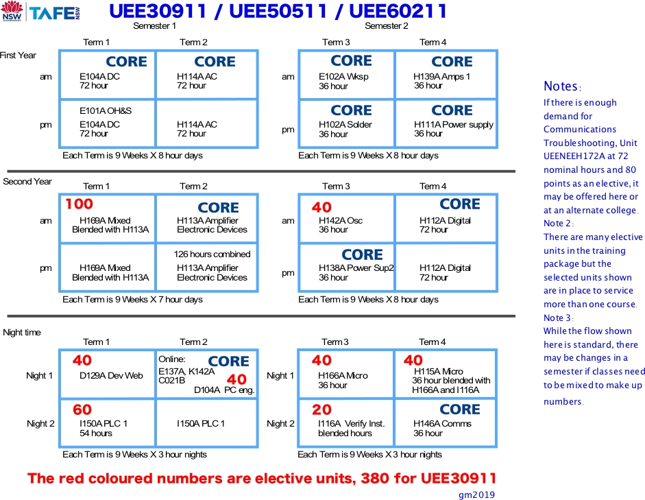 UEE30911 structure