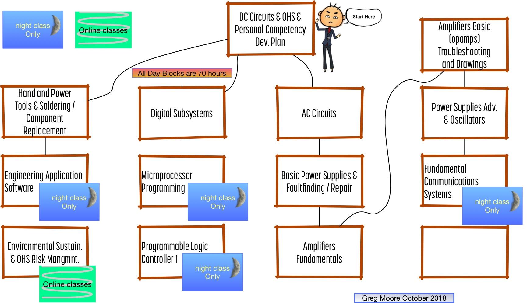 Electronics flow chart