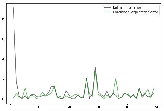 A First Look at the Kalman Filter – Quantitative Economics