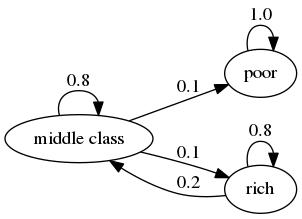 Finite Markov Chains – Quantitative Economics
