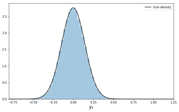 Linear State Space Models – Quantitative Economics