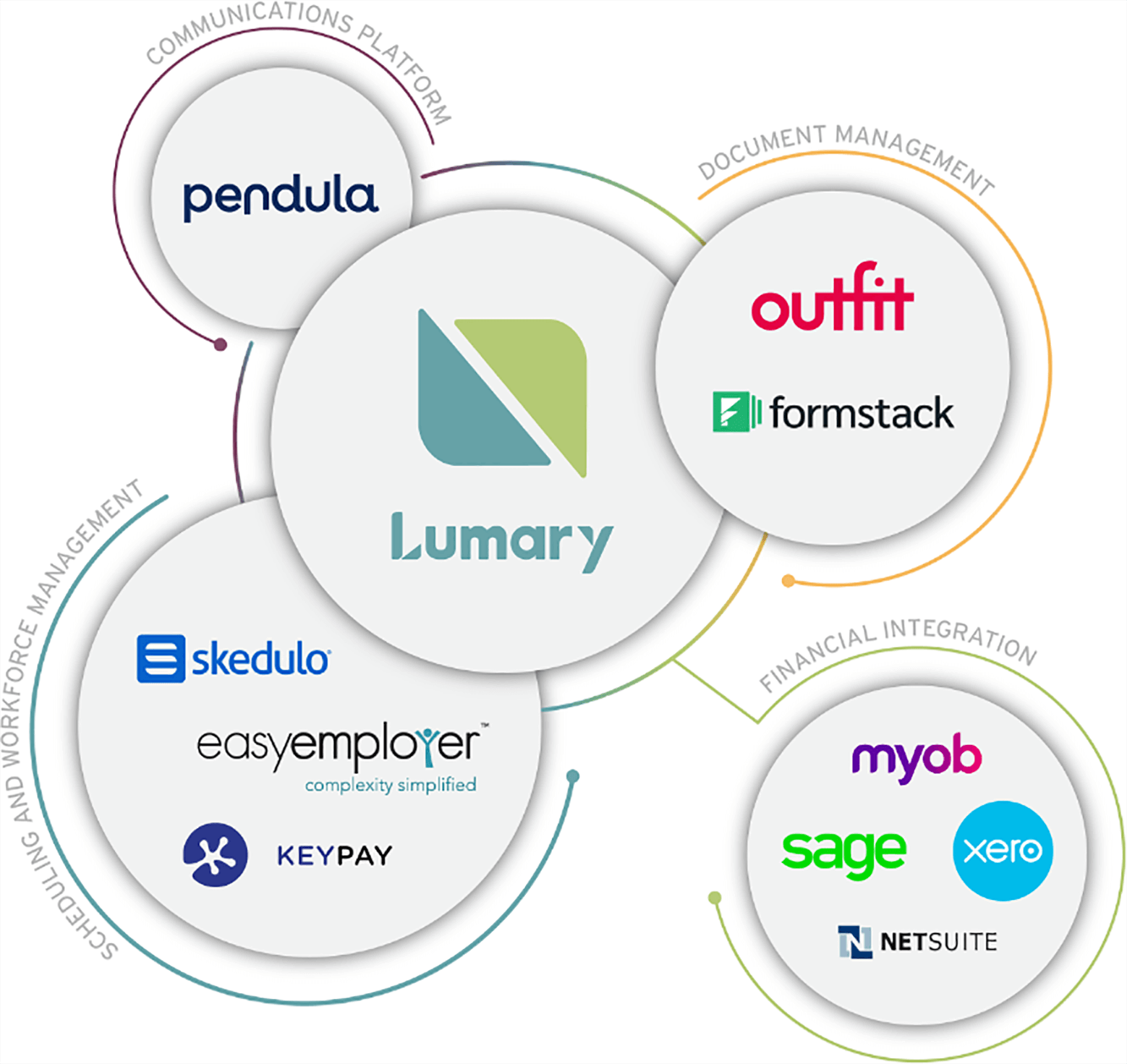 Lumary partners logos