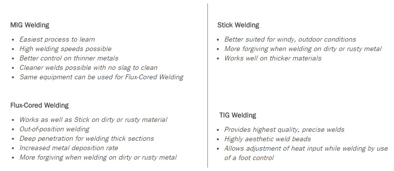 Basic Welding Chart