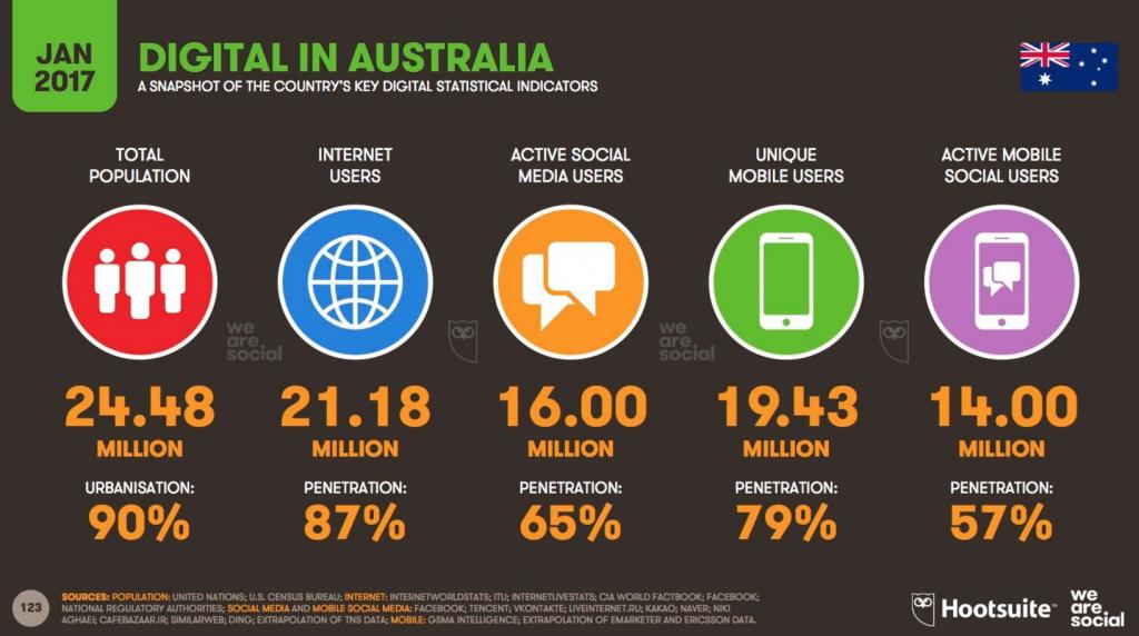 Australian digital statistics