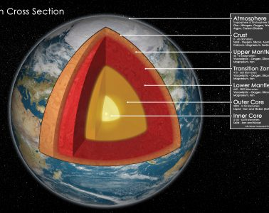 Earth cross section