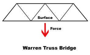 Warren Truss Bridge