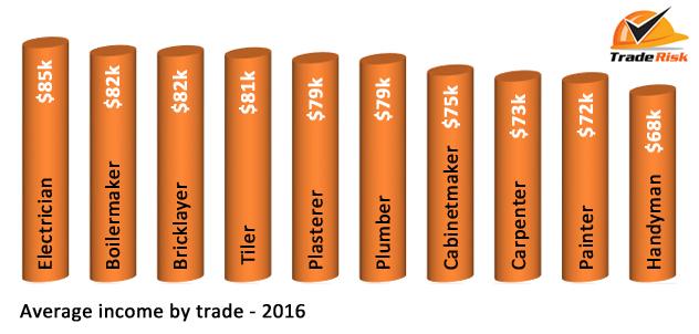average income by trade 2016
