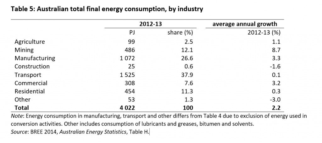 Energy Use Table