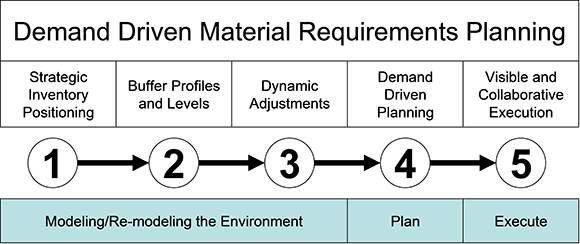 Demand Driven Model