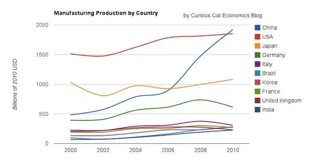 China growth in manufacturing