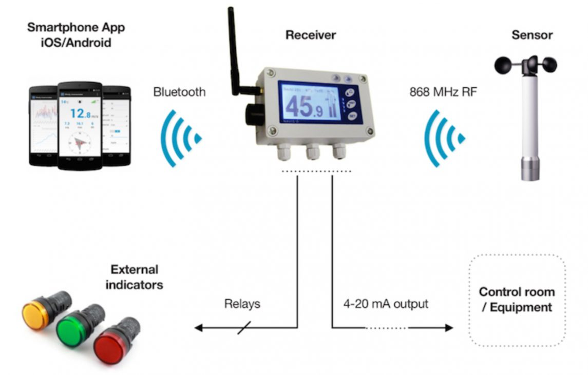 Wind speed monitor system