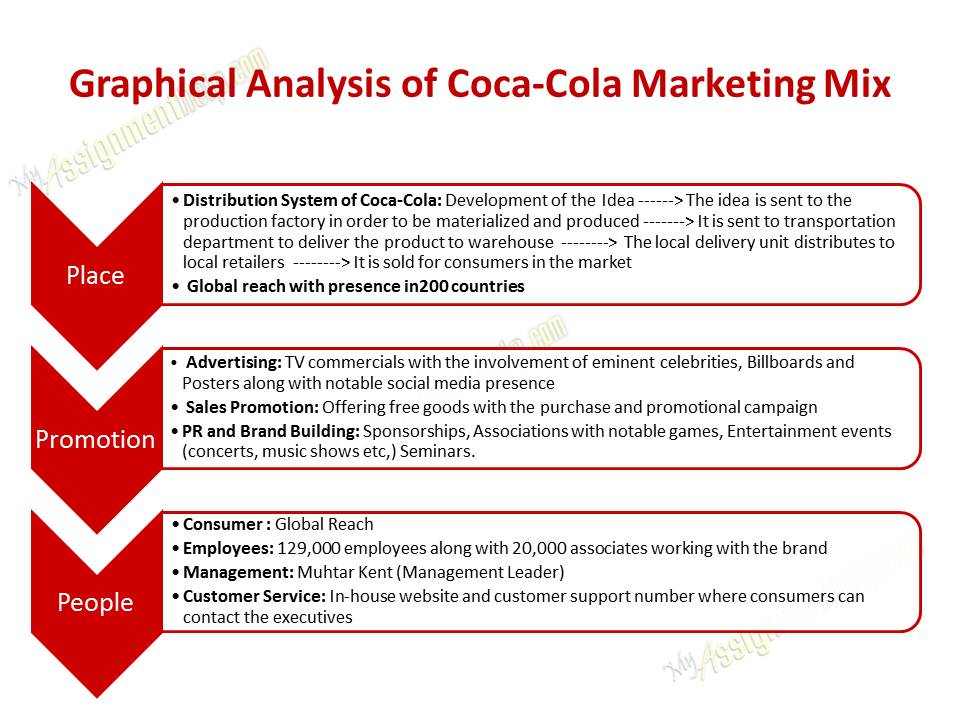 coca cola case study international business Molera alvarez helped coca cola conduct a series of outreach meetings in key markets with influential latino business leaders and community advocacy groups we worked with the coca cola staff to review and analyze their existing efforts and analyzed the information obtained in the meetings to formulate a long-term.