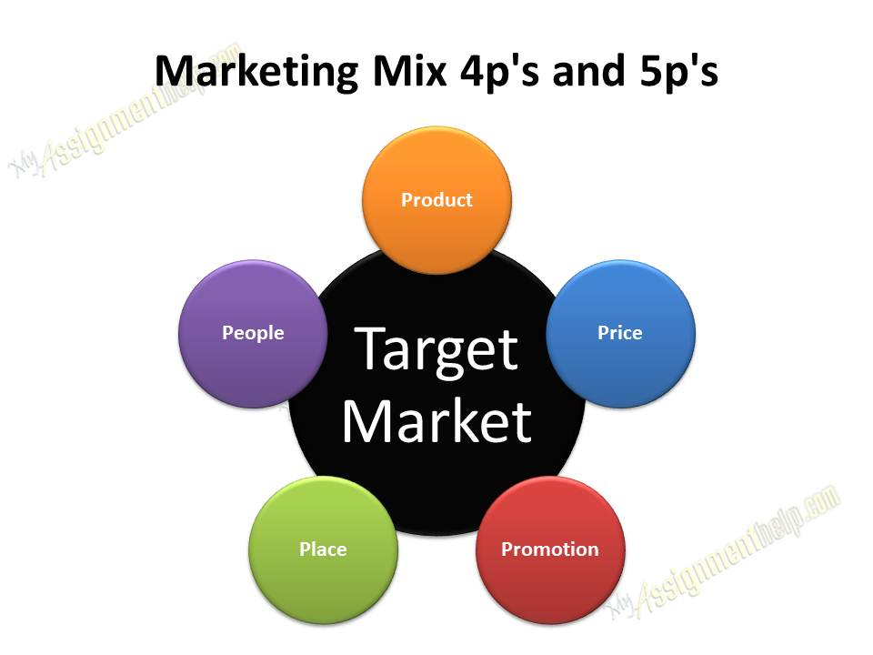 7ps marketing mix essay The 7 ps of services marketing services marketing are dominated by the 7 ps of marketing namely product the following form the marketing mix for services.