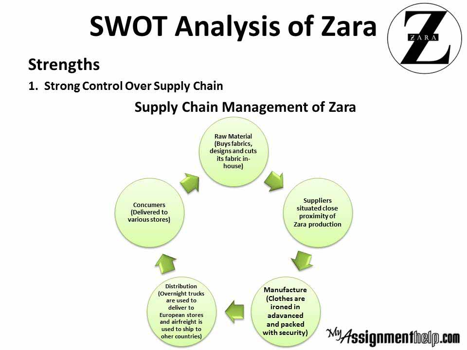 zara case analysis