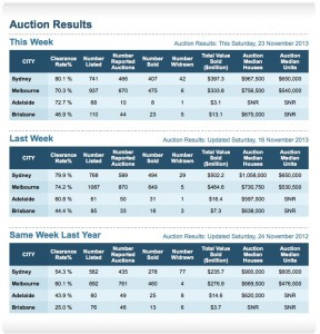 Property-Auction-results-November-23-
