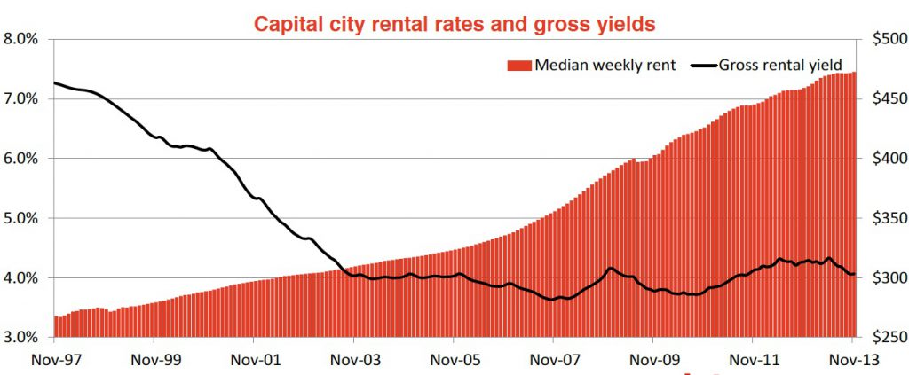 Capital city rental rates and gross yields