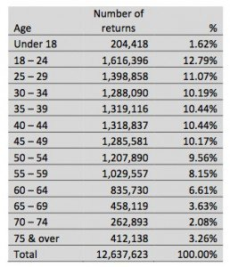 Number of returns