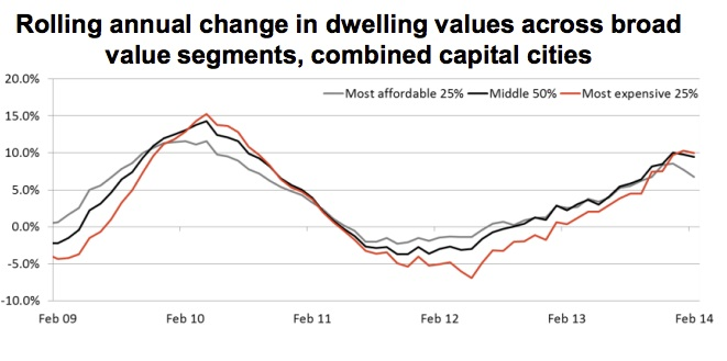 Rolling annual change in dwelling values across broad value segments