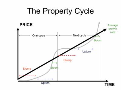 Property-Cycle-1024x758