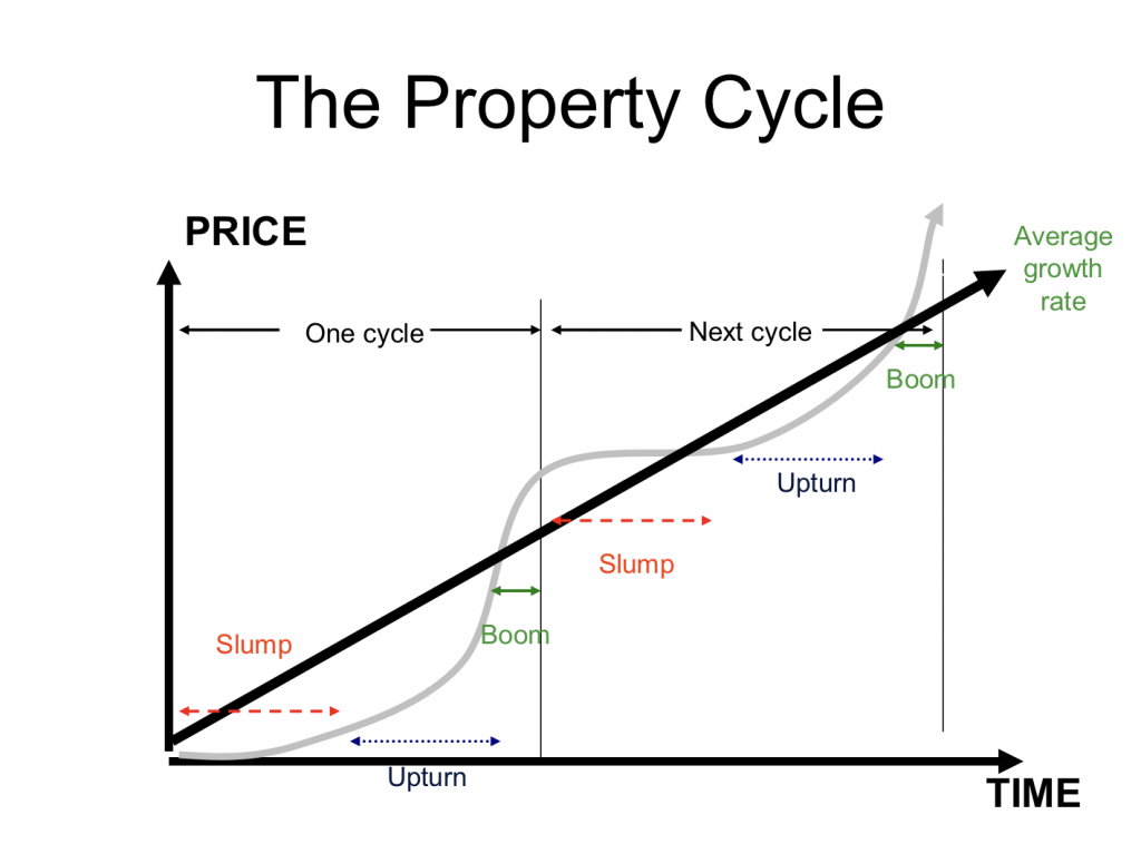Property-Cycle-1024x758.png