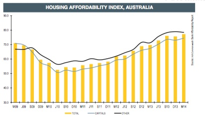 Housing-affordability index