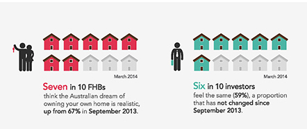 Genworth Streets Ahead Home Buyer Consumer Confidence Index
