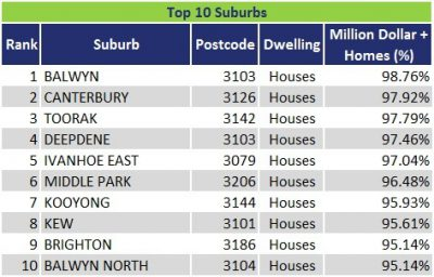 Top 10 Suburbs VIC