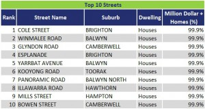 Top 10 Streets VIC