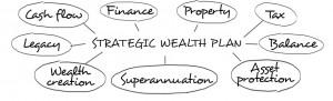 strategic-wealth-plan-final