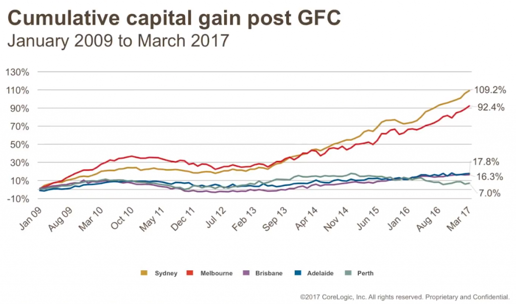 Cumulative capital gain post GFC