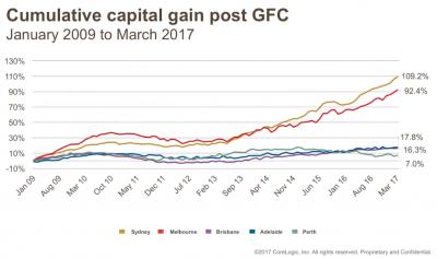 Cumulative capital gain post GFC