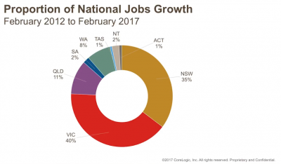 National Jobs Growth