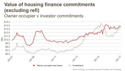 Value of housing finance commitments