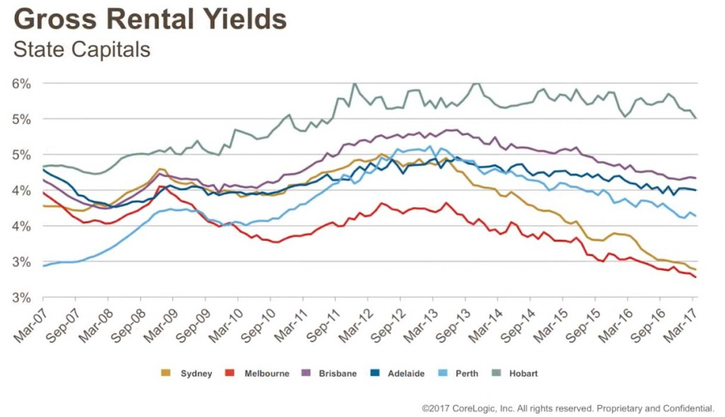 Gross-Rental-Yields