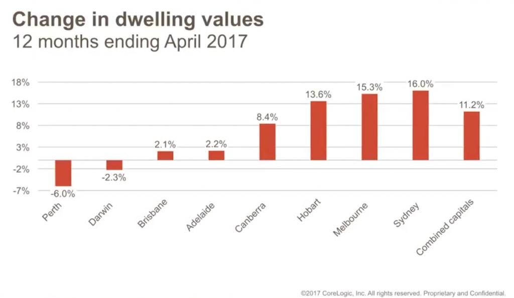 Dwelling values