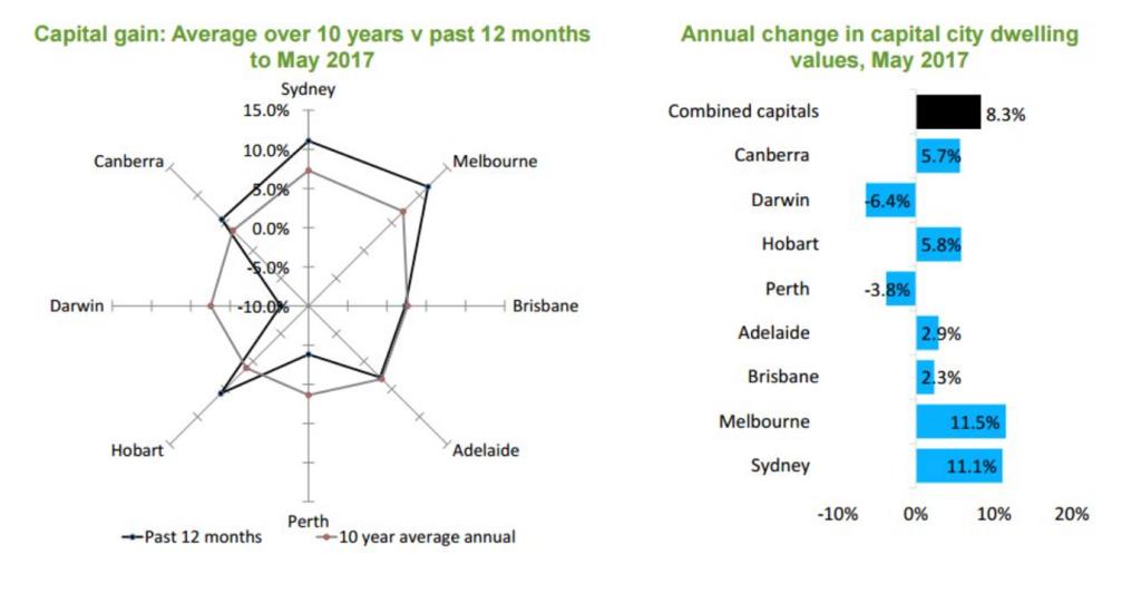 Melbourne's boom suburbs