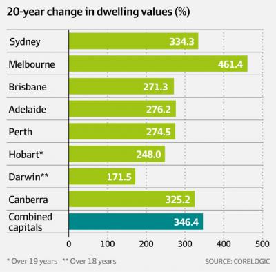 Melbourne the strongest property market
