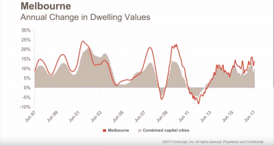 Melbourne Annual Change In Dwelling Values 2017