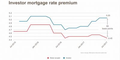 Investor Mortgage Rate