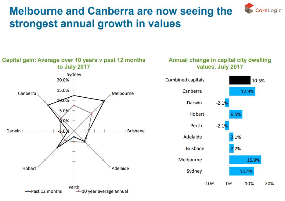 Melbourne Best Performing Market